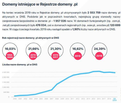 Wykres przedstawiający ilość domen pl