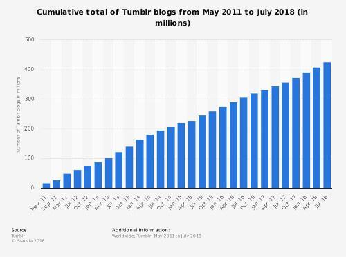 Wykres pokazujący ilość blogów na świecie